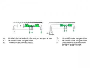 Humidificador evaporativo fabricante etw spain - Humidificar habitacion ...